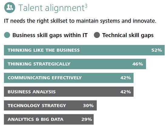Deloitte 2013 CIO Survey - Psychology Blog.jpg