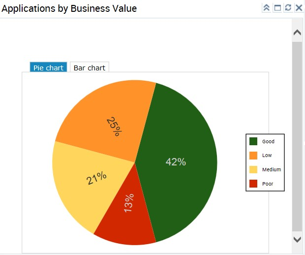 Applications by Business Value