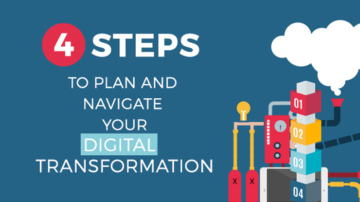 4 Steps to Plan & Navigate Digital Transformation [Infographic]