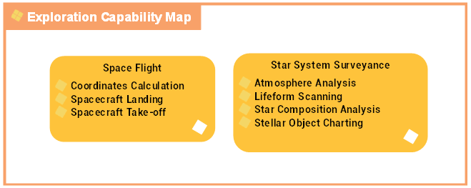 Exploration capabilities map