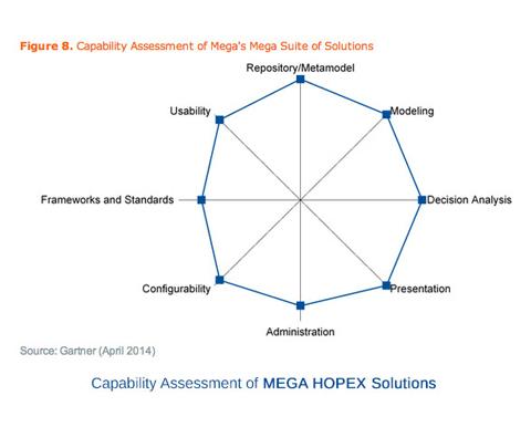 Gartner Assessment of Enterprise Architecture Tool Capabilities, 2014
