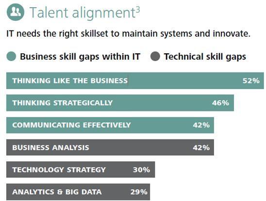Deloitte 2013 CIO Survey - Psychology Blog.jpg