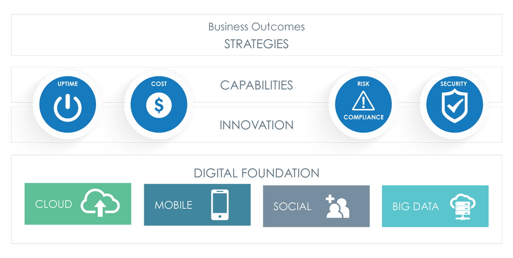 business outcomes - digital foundation.png