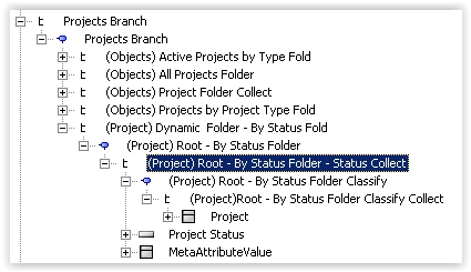 Projects by Status