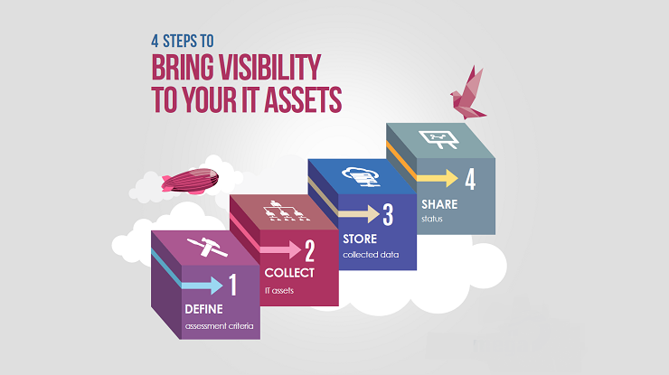 Bring visibility to your IT Assets