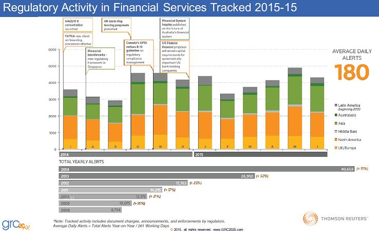 GRC Regulatory activity