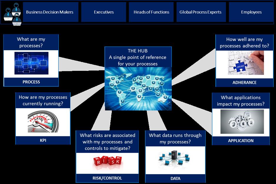 Integrated Integration Business Transformation