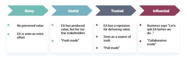 Enterprise architecture noisy to influencial.jpg