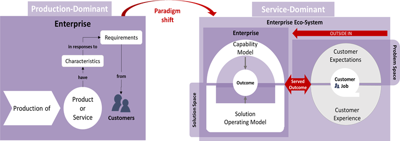 from products and services to served outcomes.png