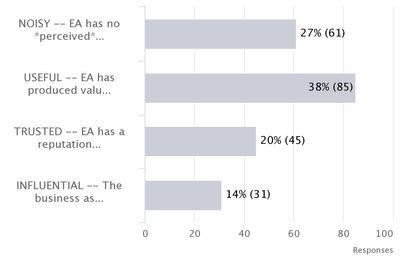 Noisy to Influencal EA Survey.jpg