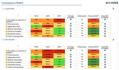 Analyze Risk Evolution.png