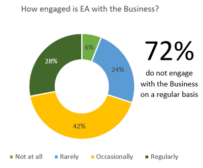 EA engaged with the Business 2.png