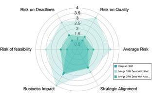 Compare and prioritize transformation scenarios based on multiple criteria