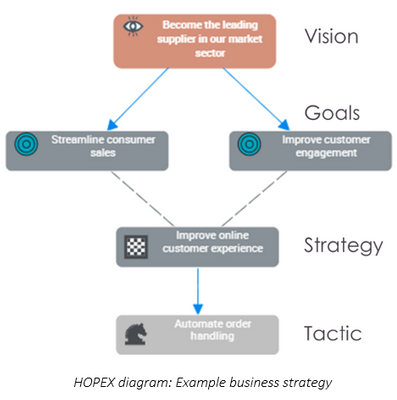 HOPEX Report Company Business Strategy.png