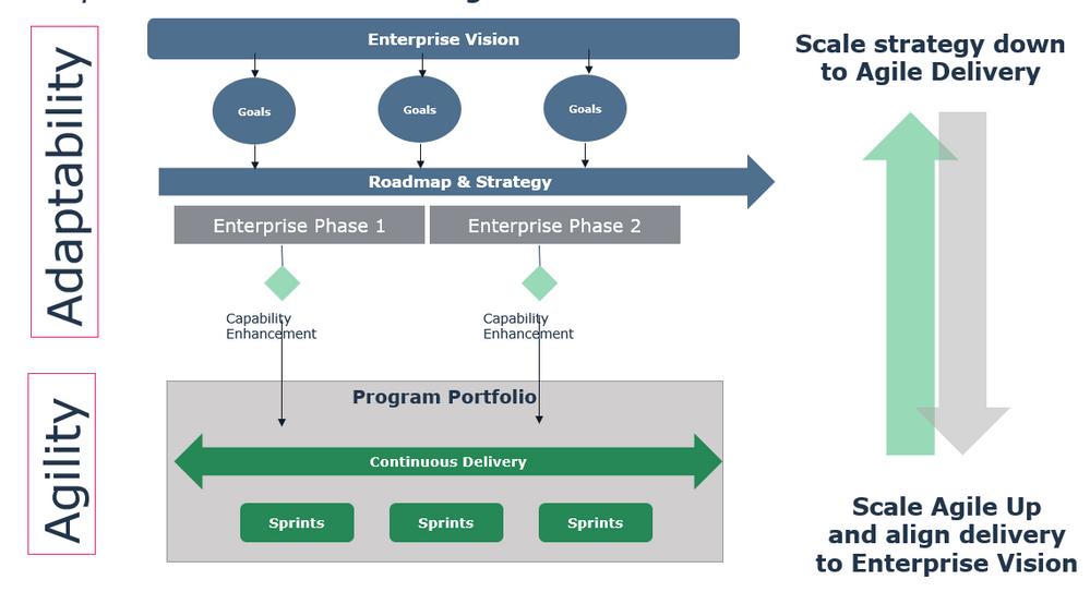 Figure 1: Enterprise architecture and Agile-at-scale