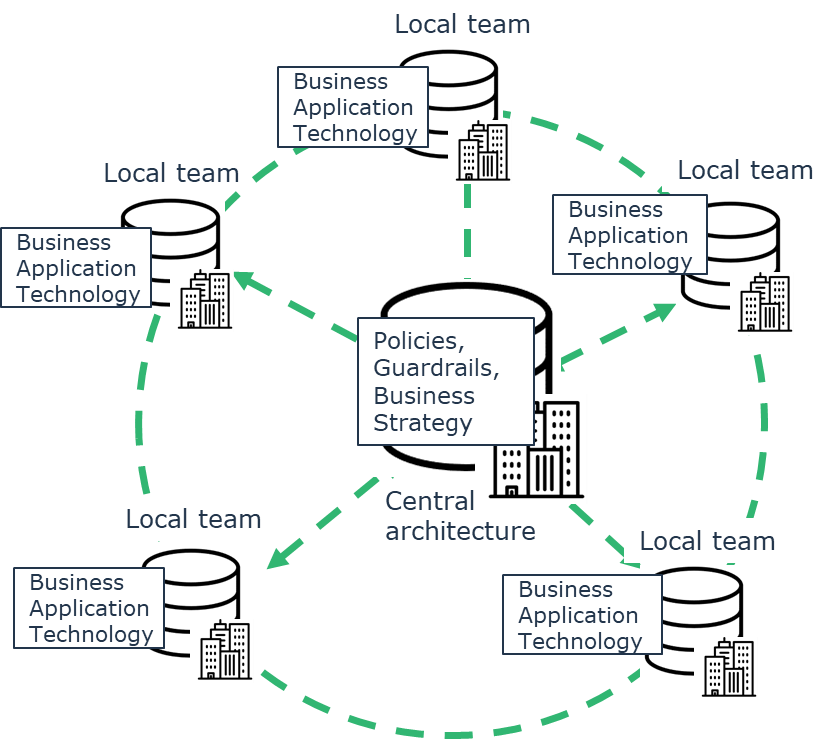 Decentralized Enterprise Architecture in Agile organizations.png