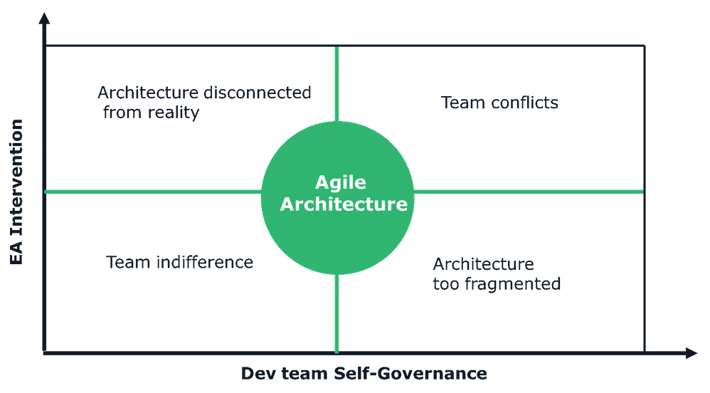 Balance interactions between enterprise architects and dev teams.png