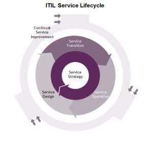 ITIL-Lifecycle-300x289.jpg
