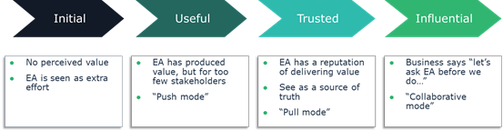 EnterpriseArchitecture_Evolution_Projekt.png