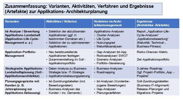 Applikationslandschaft_Architekturplanung_ETiemeyer.jpg