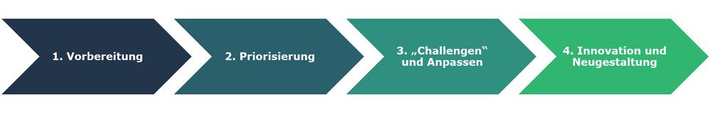 Vier Schritte - Mit Enterprise Architecture zur mehr Resilienz und Business Continuity.png