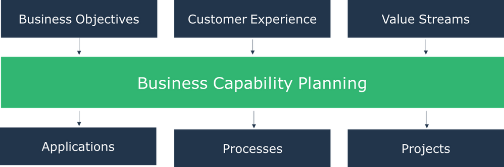 business-capability-planning.png