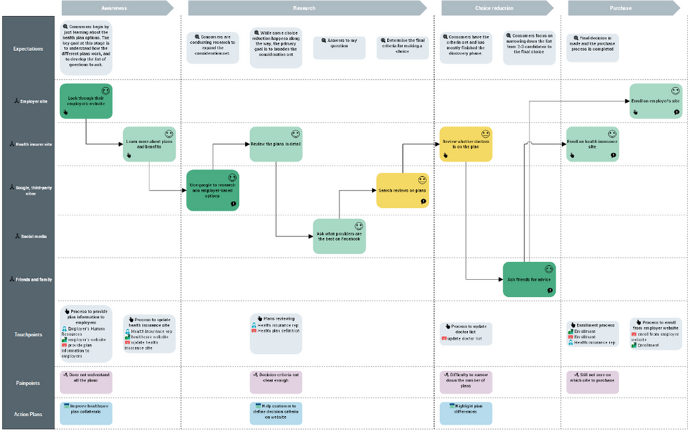 Map customer experience in customer journey maps.png