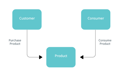 Customer purchase and consume product