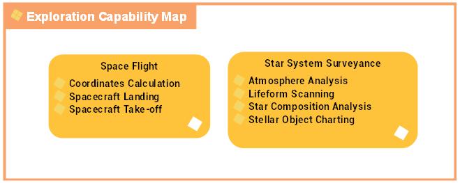 Exploration capabilities map