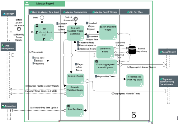 HOPEX-app-design-System processes.png